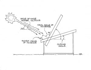 Light transmission, glazing angles and pitch in a greenhouse roof