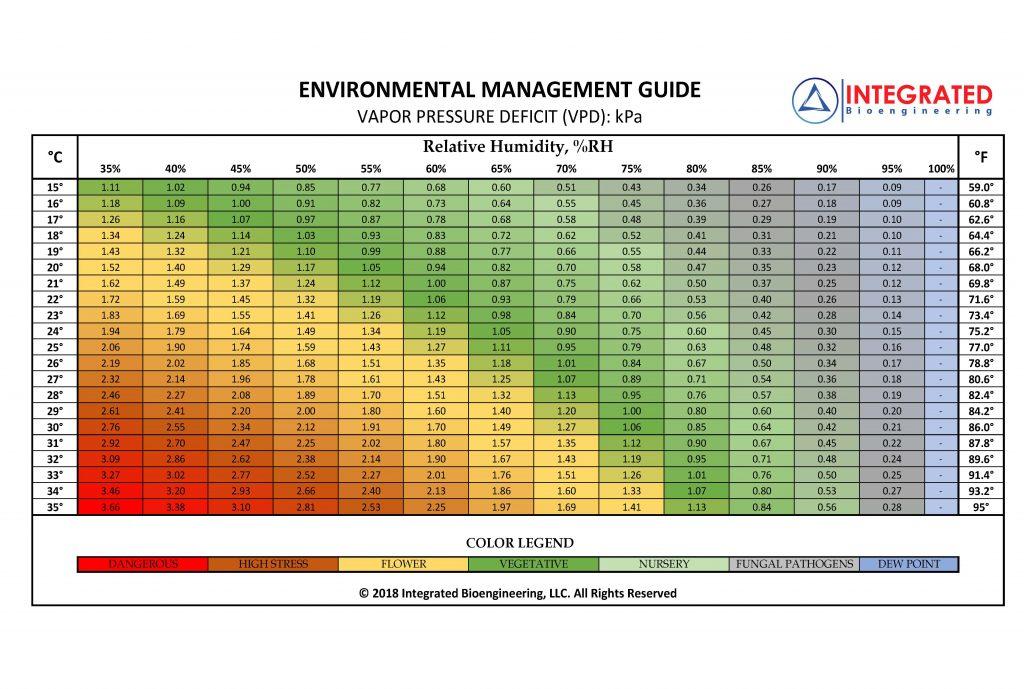 VPD-Bioengineering-Chart-1-1024x689.jpg