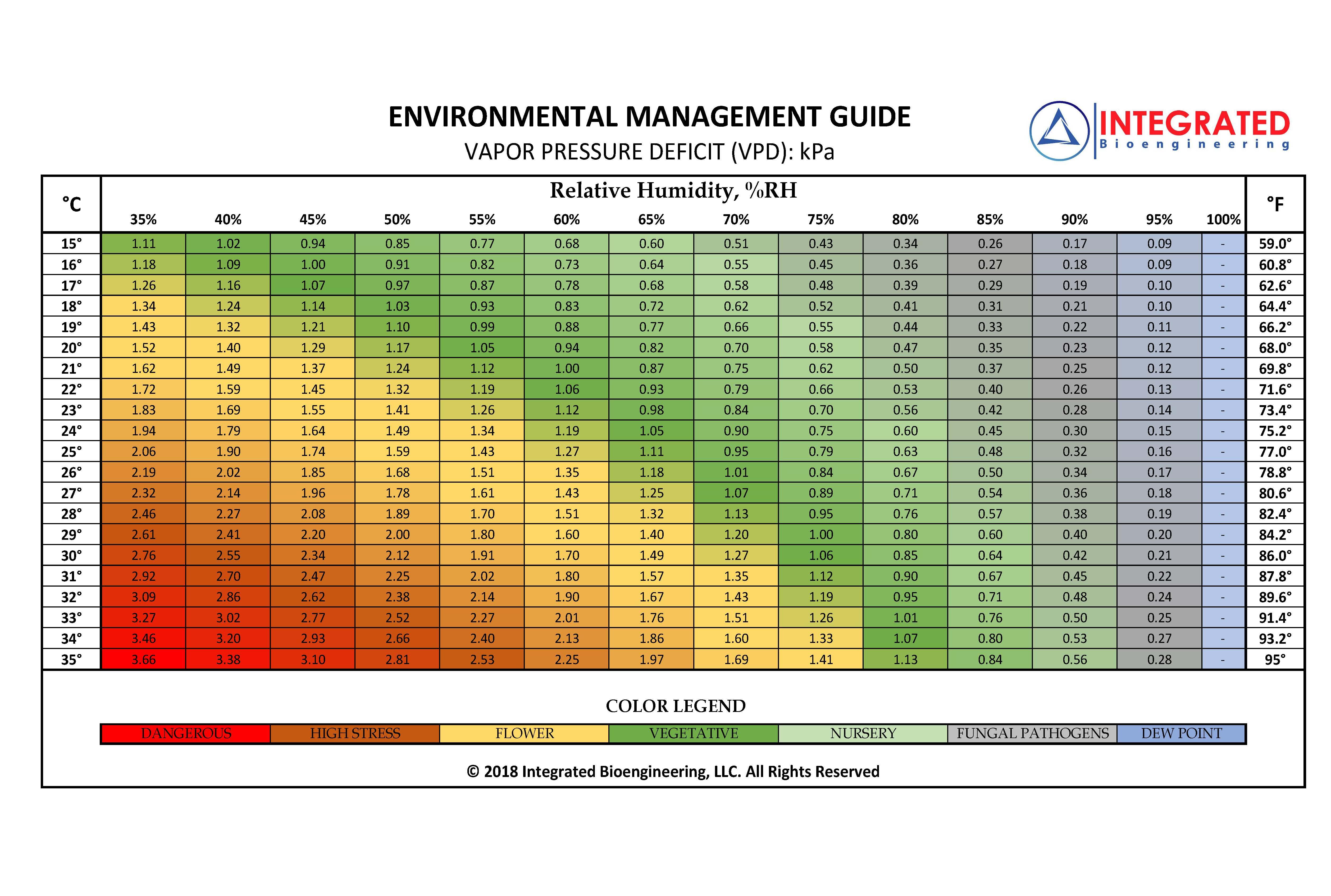 VPD Bioengineering Chart