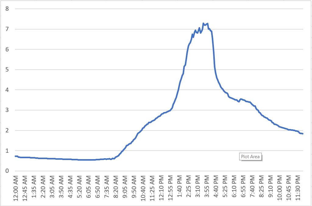 VPD line graph