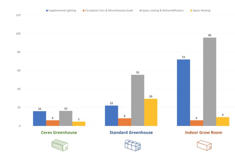 energy calculator- systems comparison