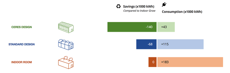 energy calculator- savings versus consumption