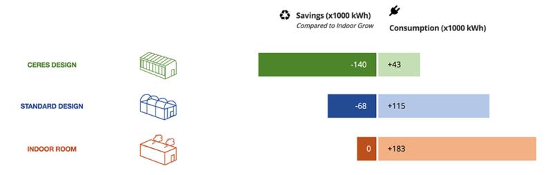 energy calculator- savings versus consumption