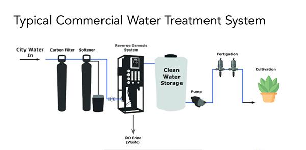 Water Treatment Diagram