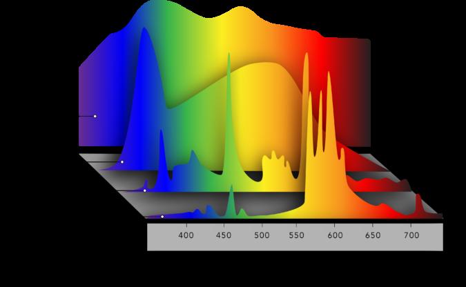 light comparison graph