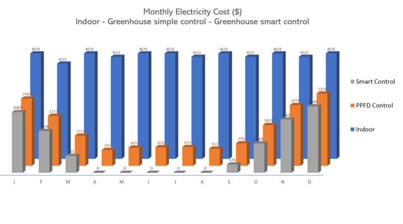 Monthly Electricity Cost Comparison