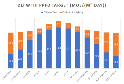 DLI with PPFD Target
