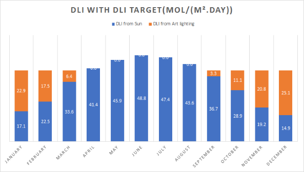 DLI with DLI Target
