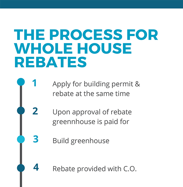 process for whole house rebates