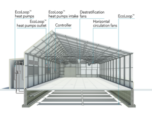 SunChamber Sealed Section of greenhouse