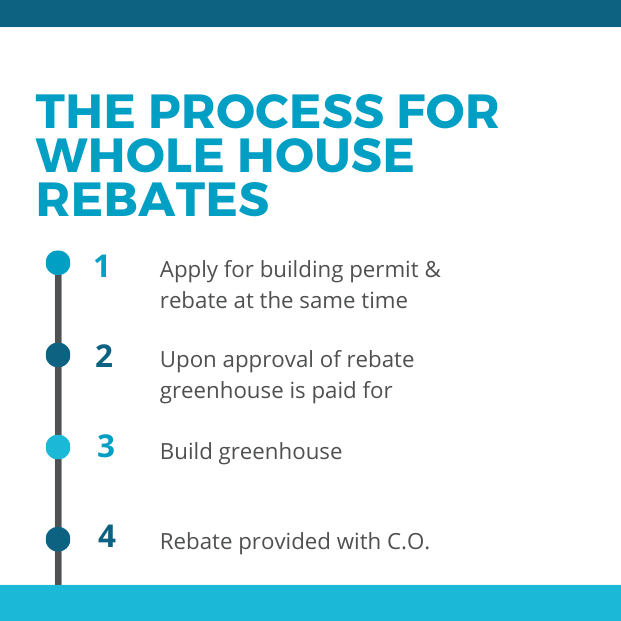 The process for whole house rebates