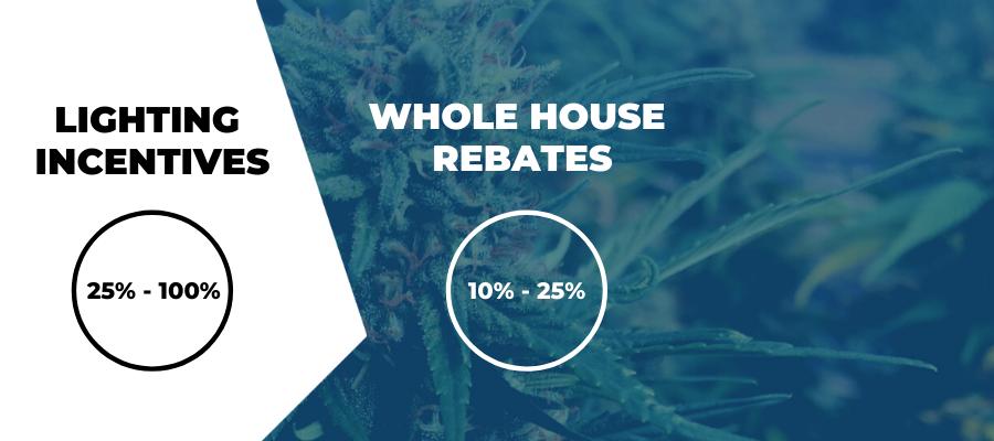 lighting versus whole house rebates