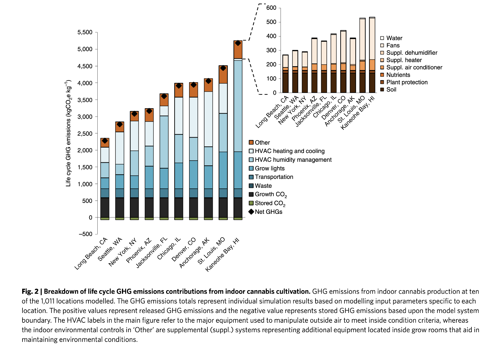 Nature Sustainability breakdown emissions