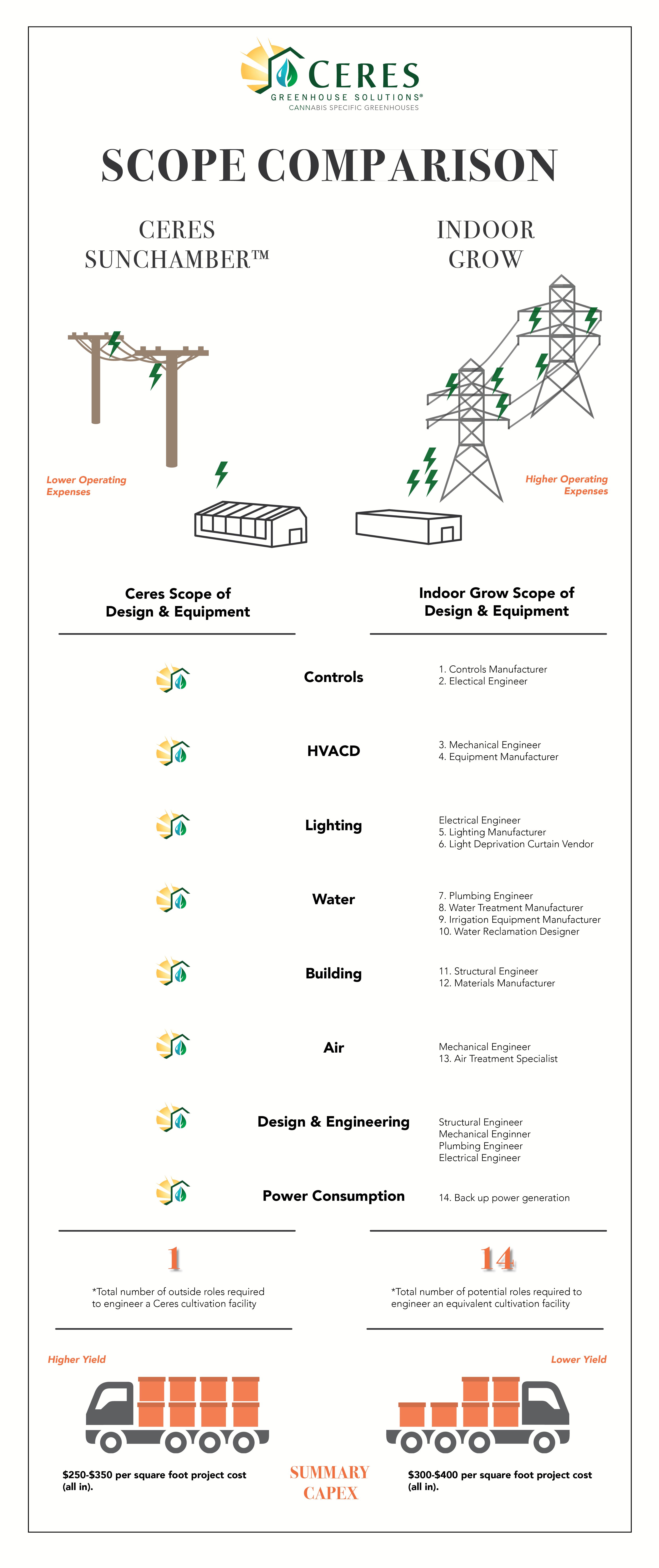 Ceres Scope Comparison